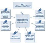 Lean Accounting and Leadership Opportunities